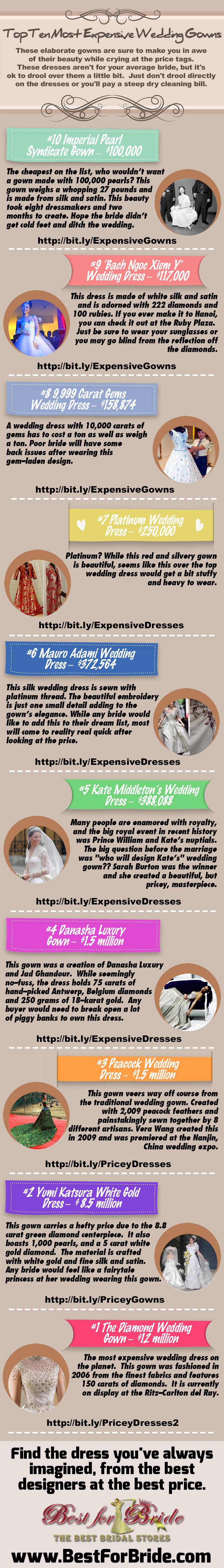 Top Ten Most Expensive Wedding Gowns